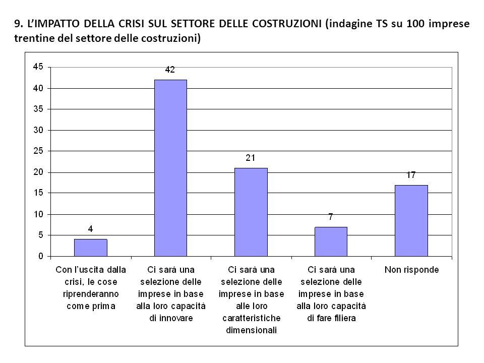 9. LIMPATTO DELLA CRISI SUL SETTORE DELLE COSTRUZIONI (indagine TS su 100 imprese trentine del settore delle costruzioni)