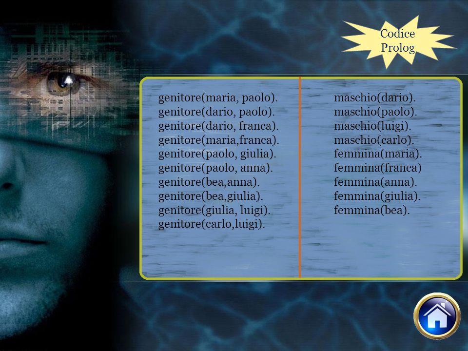 Codice Prolog genitore(maria, paolo). genitore(dario, paolo). genitore(dario, franca). genitore(maria,franca). genitore(paolo, giulia). genitore(paolo