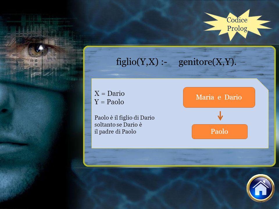 Codice Prolog figlio(Y,X) :- genitore(X,Y). X = Dario Y = Paolo Paolo è il figlio di Dario soltanto se Dario è il padre di Paolo Maria e Dario Paolo