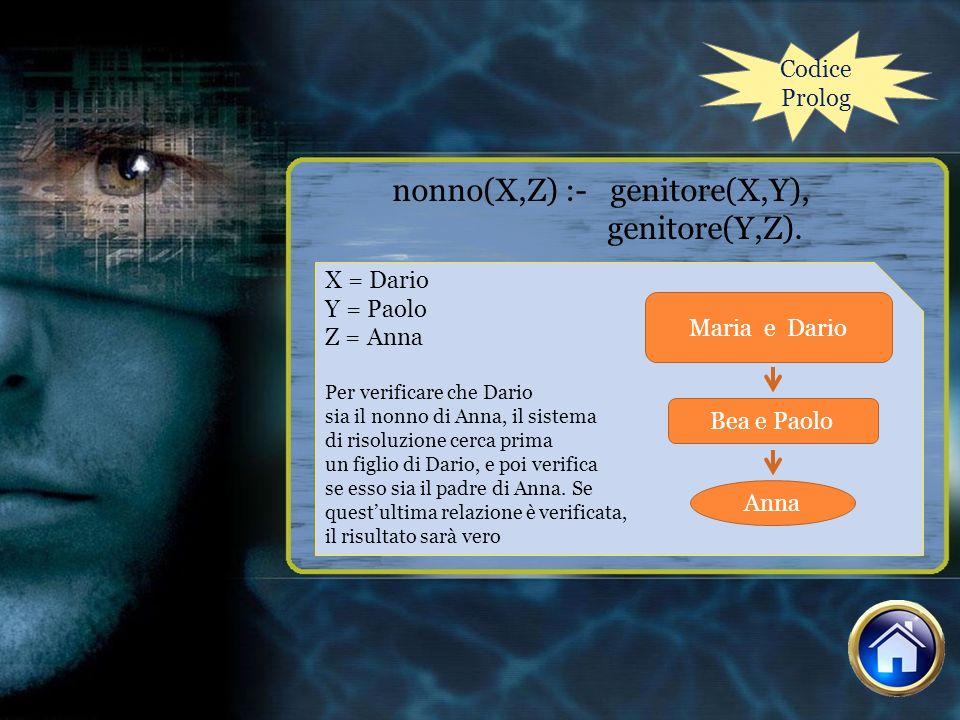 Codice Prolog nonno(X,Z) :- genitore(X,Y), genitore(Y,Z). X = Dario Y = Paolo Z = Anna Per verificare che Dario sia il nonno di Anna, il sistema di ri