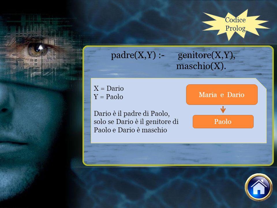 Codice Prolog padre(X,Y) :- genitore(X,Y), maschio(X). X = Dario Y = Paolo Dario è il padre di Paolo, solo se Dario è il genitore di Paolo e Dario è m
