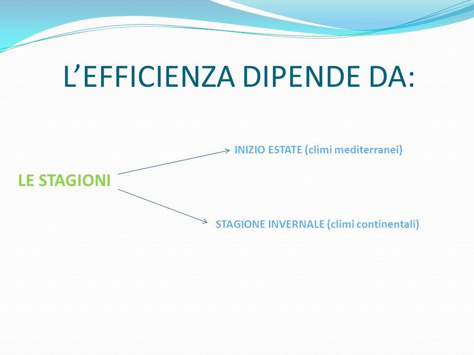 LEFFICIENZA DIPENDE DA: LE STAGIONI INIZIO ESTATE (climi mediterranei) STAGIONE INVERNALE (climi continentali)