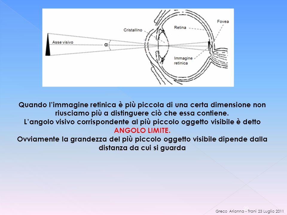 Greco Arianna - Trani 23 Luglio 2011 29 Quando limmagine retinica è più piccola di una certa dimensione non riusciamo più a distinguere ciò che essa contiene.