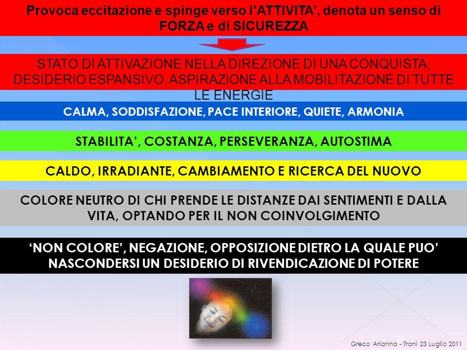 Greco Arianna - Trani 23 Luglio 2011 50 Provoca eccitazione e spinge verso lATTIVITA, denota un senso di FORZA e di SICUREZZA STATO DI ATTIVAZIONE NELLA DIREZIONE DI UNA CONQUISTA, DESIDERIO ESPANSIVO, ASPIRAZIONE ALLA MOBILITAZIONE DI TUTTE LE ENERGIE CALMA, SODDISFAZIONE, PACE INTERIORE, QUIETE, ARMONIA STABILITA, COSTANZA, PERSEVERANZA, AUTOSTIMA CALDO, IRRADIANTE, CAMBIAMENTO E RICERCA DEL NUOVO COLORE NEUTRO DI CHI PRENDE LE DISTANZE DAI SENTIMENTI E DALLA VITA, OPTANDO PER IL NON COINVOLGIMENTO NON COLORE, NEGAZIONE, OPPOSIZIONE DIETRO LA QUALE PUO NASCONDERSI UN DESIDERIO DI RIVENDICAZIONE DI POTERE