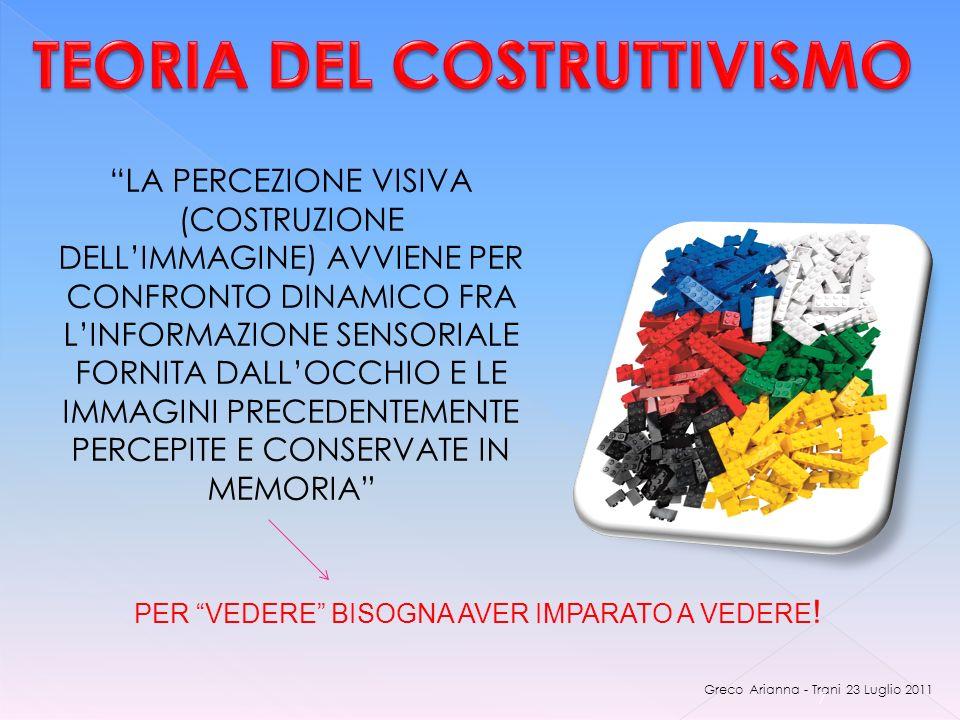 Greco Arianna - Trani 23 Luglio 2011 7 LA PERCEZIONE VISIVA (COSTRUZIONE DELLIMMAGINE) AVVIENE PER CONFRONTO DINAMICO FRA LINFORMAZIONE SENSORIALE FORNITA DALLOCCHIO E LE IMMAGINI PRECEDENTEMENTE PERCEPITE E CONSERVATE IN MEMORIA PER VEDERE BISOGNA AVER IMPARATO A VEDERE !