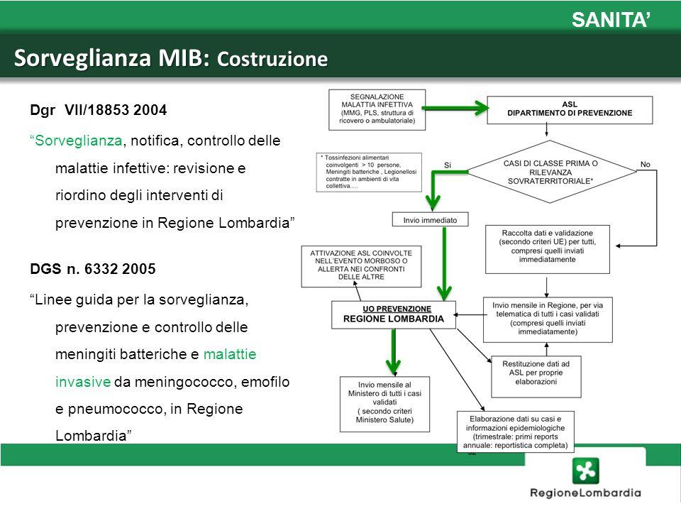 Sorveglianza MIB: Costruzione Sorveglianza MIB: Costruzione Dgr VII/18853 2004 Sorveglianza, notifica, controllo delle malattie infettive: revisione e
