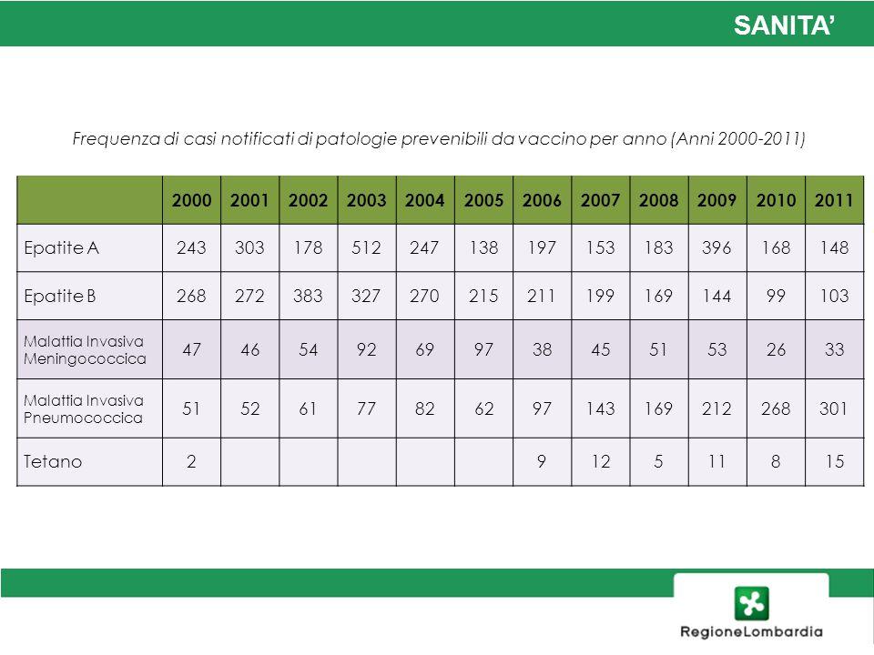 SANITA Frequenza di casi notificati di patologie prevenibili da vaccino per anno (Anni 2000-2011) 200020012002200320042005200620072008200920102011 Epa