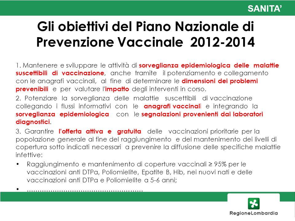 SANITA Gli obiettivi del Piano Nazionale di Prevenzione Vaccinale 2012-2014 1. Mantenere e sviluppare le attività di sorveglianza epidemiologica delle
