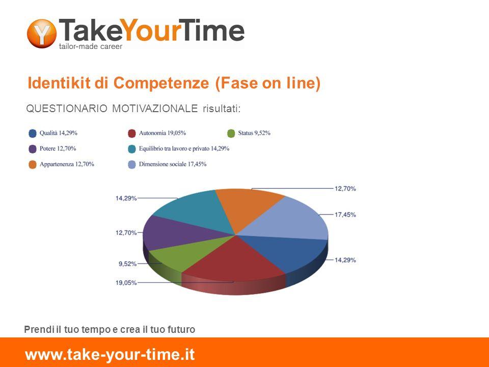 Identikit di Competenze (Fase on line) QUESTIONARIO MOTIVAZIONALE risultati: Prendi il tuo tempo e crea il tuo futuro www.take-your-time.it