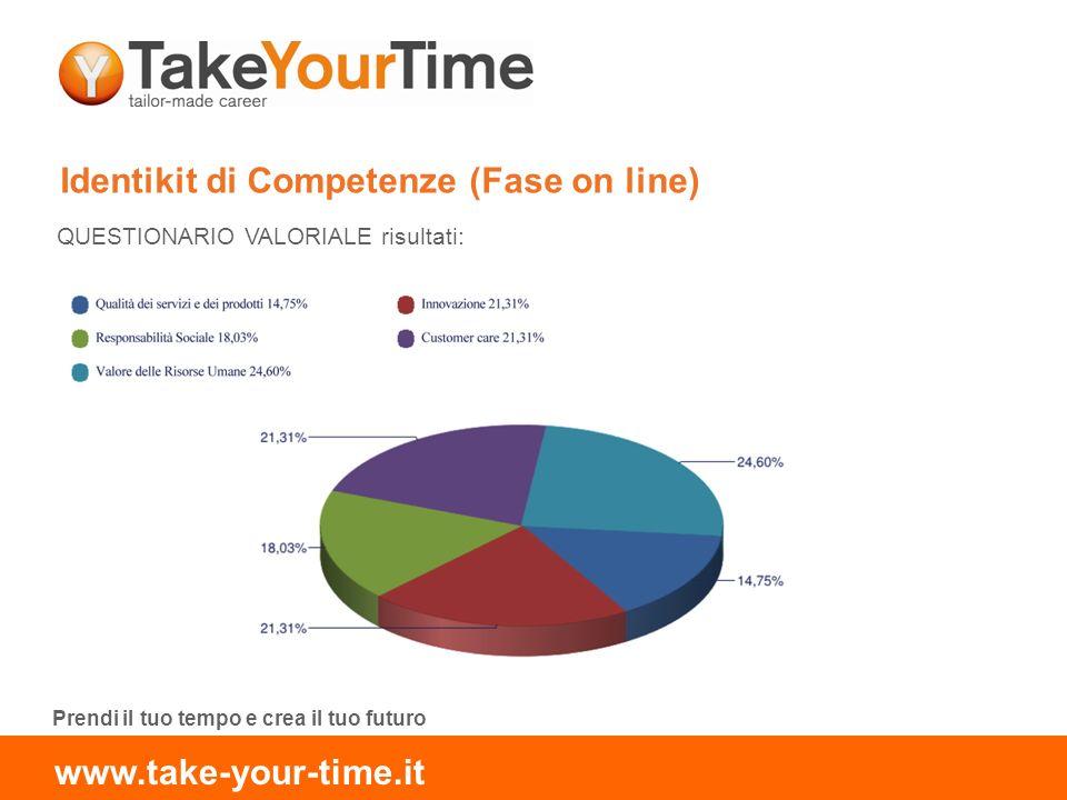 Identikit di Competenze (Fase on line) QUESTIONARIO VALORIALE risultati: Prendi il tuo tempo e crea il tuo futuro www.take-your-time.it