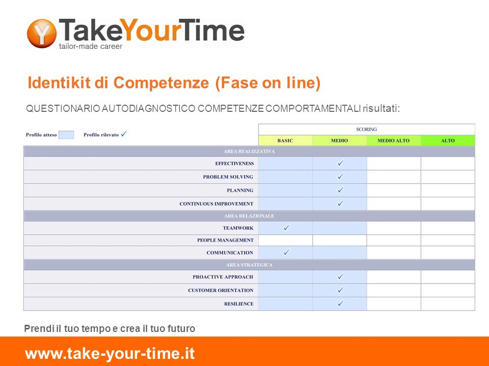 Identikit di Competenze (Fase on line) QUESTIONARIO AUTODIAGNOSTICO COMPETENZE COMPORTAMENTALI r isultati: Prendi il tuo tempo e crea il tuo futuro www.take-your-time.it