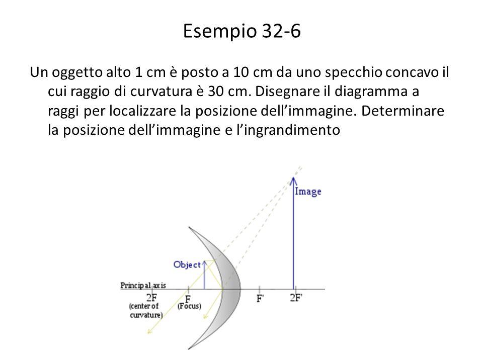 Esempio 32-6 Un oggetto alto 1 cm è posto a 10 cm da uno specchio concavo il cui raggio di curvatura è 30 cm. Disegnare il diagramma a raggi per local