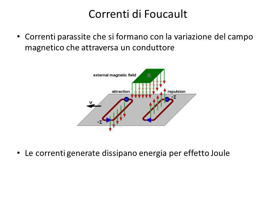 Correnti di Foucault Correnti parassite che si formano con la variazione del campo magnetico che attraversa un conduttore Le correnti generate dissipa