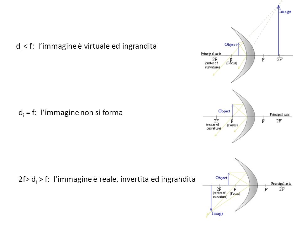 d i < f: limmagine è virtuale ed ingrandita d i = f: limmagine non si forma 2f> d i > f: limmagine è reale, invertita ed ingrandita