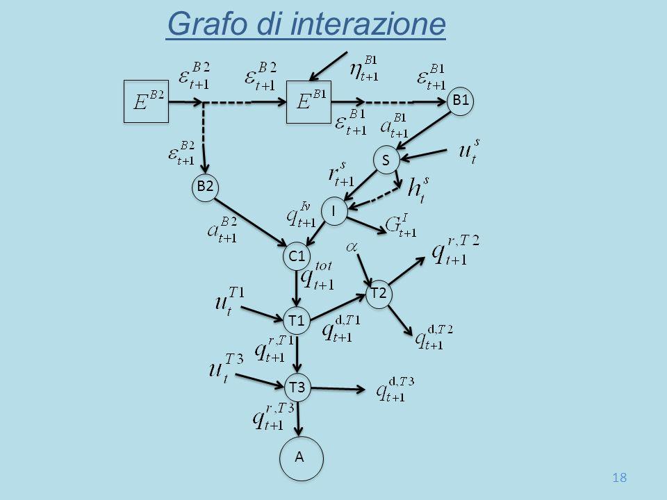 B1 B2 T2 T1 C1 I S T3 A Grafo di interazione 18