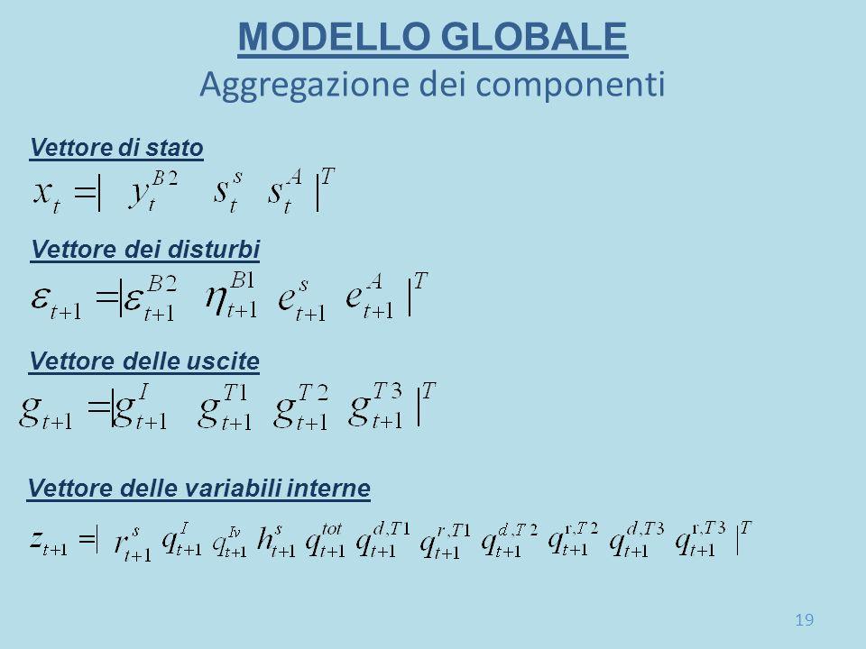 MODELLO GLOBALE Aggregazione dei componenti Vettore dei disturbi Vettore di stato Vettore delle uscite Vettore delle variabili interne 19
