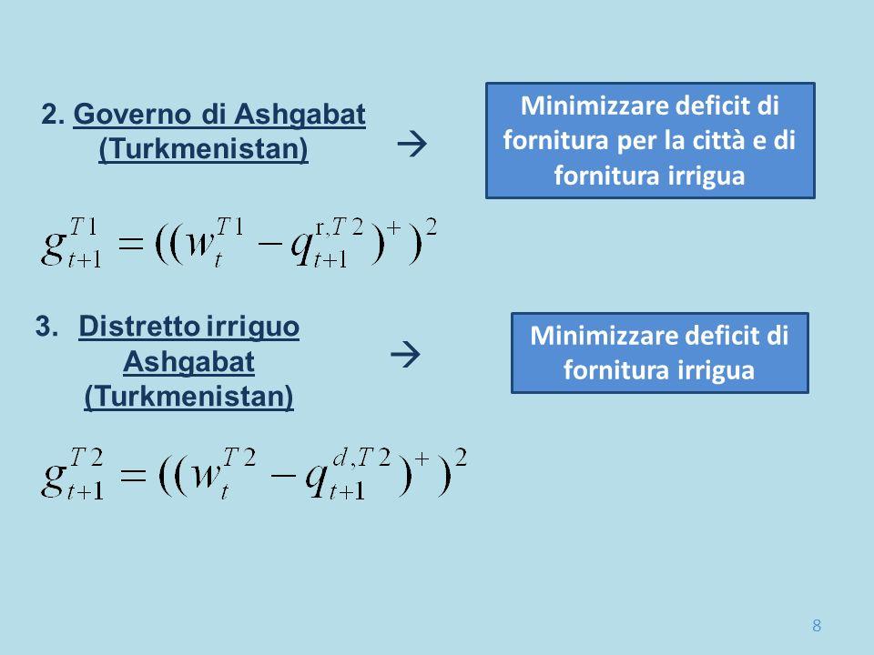 2. Governo di Ashgabat (Turkmenistan) 3.Distretto irriguo Ashgabat (Turkmenistan) Minimizzare deficit di fornitura per la città e di fornitura irrigua