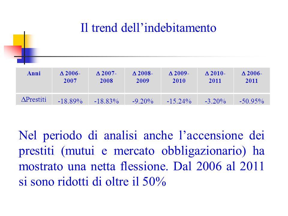 Il trend dellindebitamento Anni 2006- 2007 2007- 2008 2008- 2009 2009- 2010 2010- 2011 2006- 2011 Prestiti -18.89%-18.83%-9.20%-15.24%-3.20%-50.95% Nel periodo di analisi anche laccensione dei prestiti (mutui e mercato obbligazionario) ha mostrato una netta flessione.