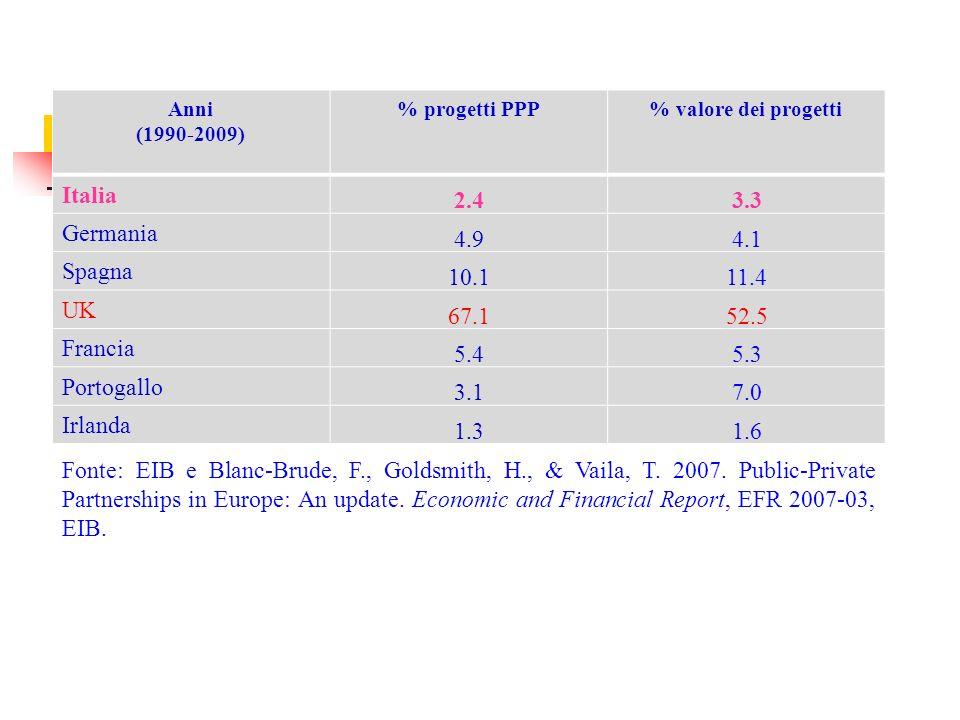 Anni (1990-2009) % progetti PPP% valore dei progetti Italia 2.43.3 Germania 4.94.1 Spagna 10.111.4 UK 67.152.5 Francia 5.45.3 Portogallo 3.17.0 Irlanda 1.31.6 Fonte: EIB e Blanc-Brude, F., Goldsmith, H., & Vaila, T.