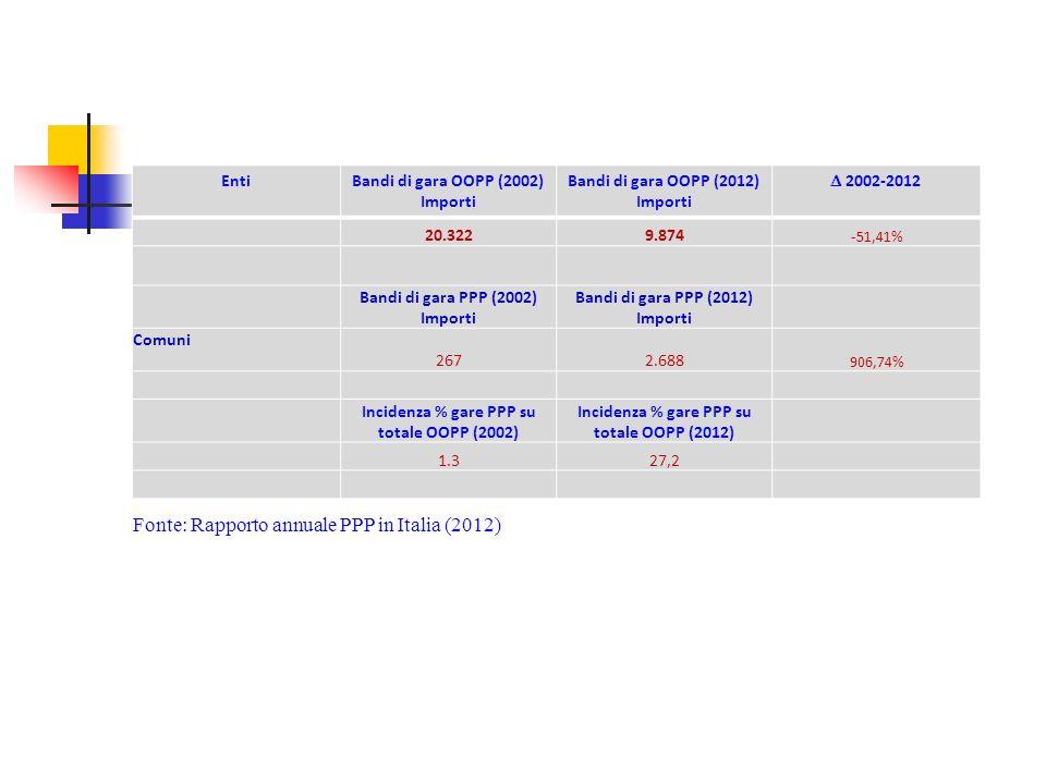 EntiBandi di gara OOPP (2002) Importi Bandi di gara OOPP (2012) Importi 2002-2012 20.3229.874 -51,41% Bandi di gara PPP (2002) Importi Bandi di gara PPP (2012) Importi Comuni 2672.688 906,74% Incidenza % gare PPP su totale OOPP (2002) Incidenza % gare PPP su totale OOPP (2012) 1.327,2 Fonte: Rapporto annuale PPP in Italia (2012)