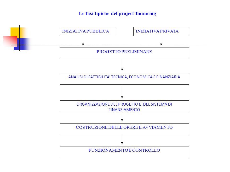 INIZIATIVA PUBBLICAINIZIATIVA PRIVATA PROGETTO PRELIMINARE ANALISI DI FATTIBILITA TECNICA, ECONOMICA E FINANZIARIA ORGANIZZAZIONE DEL PROGETTO E DEL SISTEMA DI FINANZIAMENTO COSTRUZIONE DELLE OPERE E AVVIAMENTO FUNZIONAMENTO E CONTROLLO Le fasi tipiche del project financing