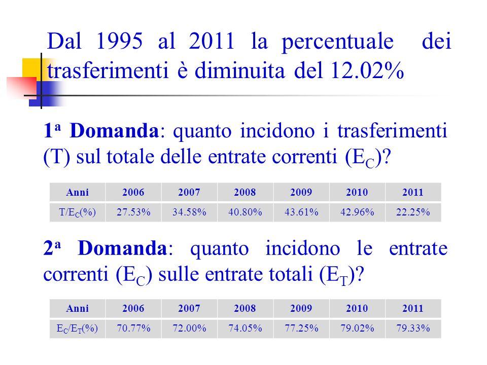 Dal 1995 al 2011 la percentuale dei trasferimenti è diminuita del 12.02% 1 a Domanda: quanto incidono i trasferimenti (T) sul totale delle entrate correnti (E C ).