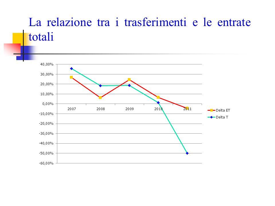 Il trend delle spese correnti Anni 2006- 2007 2007- 2008 2008- 2009 2009- 2010 2010- 2011 2006- 2011 S C 0.45%6.92%4.03%2.17%-0.44%13.65% La spesa corrente è aumentata del 13.65% nel periodo di analisi
