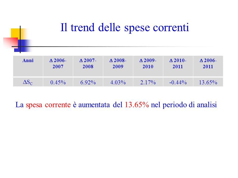 RegioneNumero bandi di gara (2010) Numero bandi di gara (2012) 2010-2012 Lombardia313440 40,58% Emilia Romagna208230 10,58% Toscana166292 75,90% Piemonte165231 40,00% Campania133296 122,56% Puglia127198 55,91% Sicilia121217 79,34% Veneto117206 76,07% Abruzzo91123 35,16% Sardegna90225 150,00% Lazio82158 92,68% Umbria6672 9,09% Marche58103 77,59% Calabria44100 127,27% Liguria3899 160,53% Friuli Venezia Giulia3161 96,77% Molise2122 4,76% Basilicata2058 190,00% Trentino Alto Adige1544 193,33% Valle dAosta1110 -9,09% Bandi di gara PPP 2010 e 2012 per numero bandi di gara.