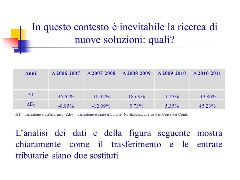 RegioneImporti (2010)Importi (2012) 2010-2012 Sicilia1.622505 -68,87% Friuli Venezia Giulia1.002234 -76,65% Marche75249 -93,48% Emilia Romagna426245 -42,49% Veneto3502.458 602,29% Lombardia3411.119 228,15% Campania2791.182 323,66% Piemonte232141 -39,22% Puglia204178 -12,75% Toscana1991.666 737,19% Lazio183404 120,77% Abruzzo9794 -3,09% Umbria7825 -67,95% Sardegna50111 122,00% Calabria41124 202,44% Liguria3118 -41,94% Molise243 -87,50% Basilicata2045 125,00% Trentino Alto Adige873 812,50% Valle dAosta28 300,00% Bandi di gara PPP 2010 e 2012 per importo.
