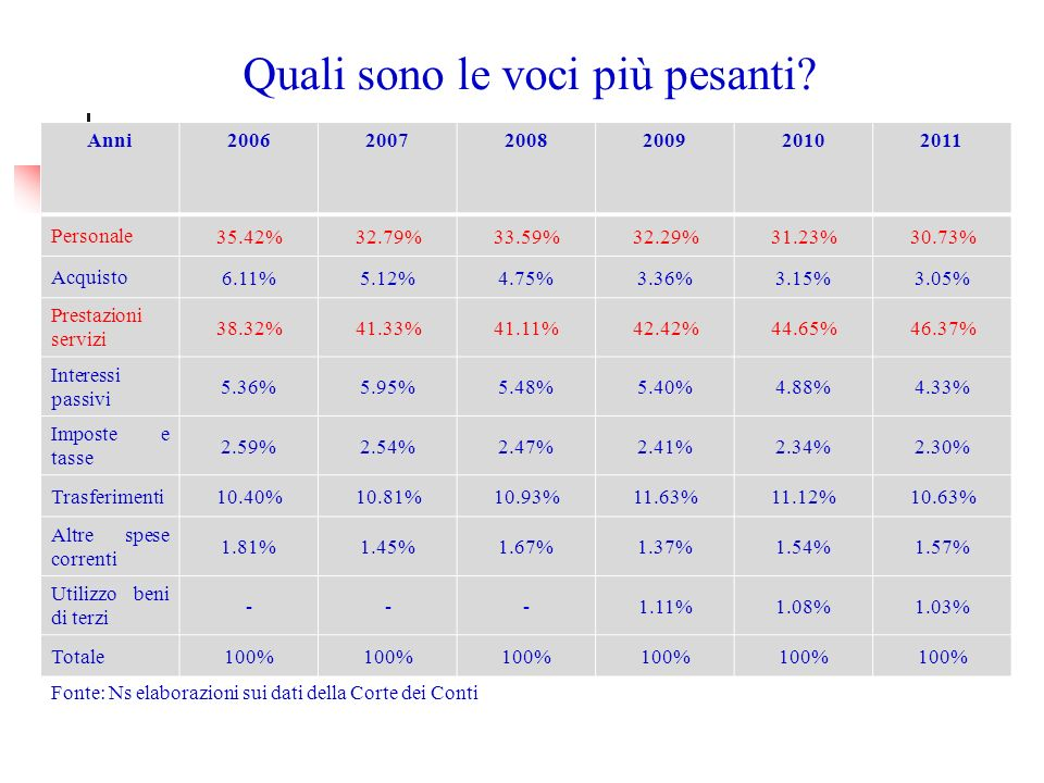 Patto di stabilità Riduzione spese per investimenti nel periodo 2007-2011 (-23%).