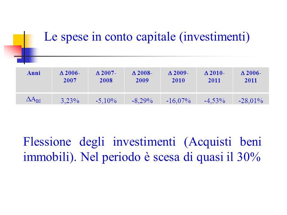 Le spese in conto capitale (investimenti) Anni 2006- 2007 2007- 2008 2008- 2009 2009- 2010 2010- 2011 2006- 2011 A BI 3,23%-5,10%-8,29%-16,07%-4,53%-28,01% Flessione degli investimenti (Acquisti beni immobili).