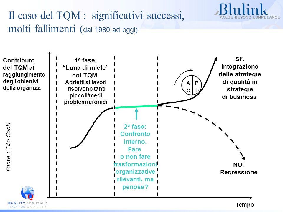 Il caso del TQM : significativi successi, molti fallimenti ( dal 1980 ad oggi) Contributo del TQM al raggiungimento degli obiettivi della organizz. Te