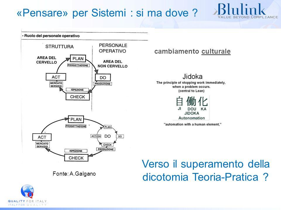 «Pensare» per Sistemi : si ma dove ? Fonte: A.Galgano Verso il superamento della dicotomia Teoria-Pratica ? cambiamento culturale