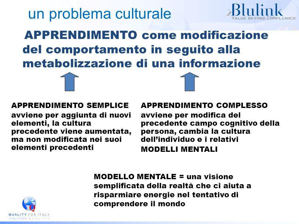un problema culturale APPRENDIMENTO come modificazione del comportamento in seguito alla metabolizzazione di una informazione APPRENDIMENTO SEMPLICE a