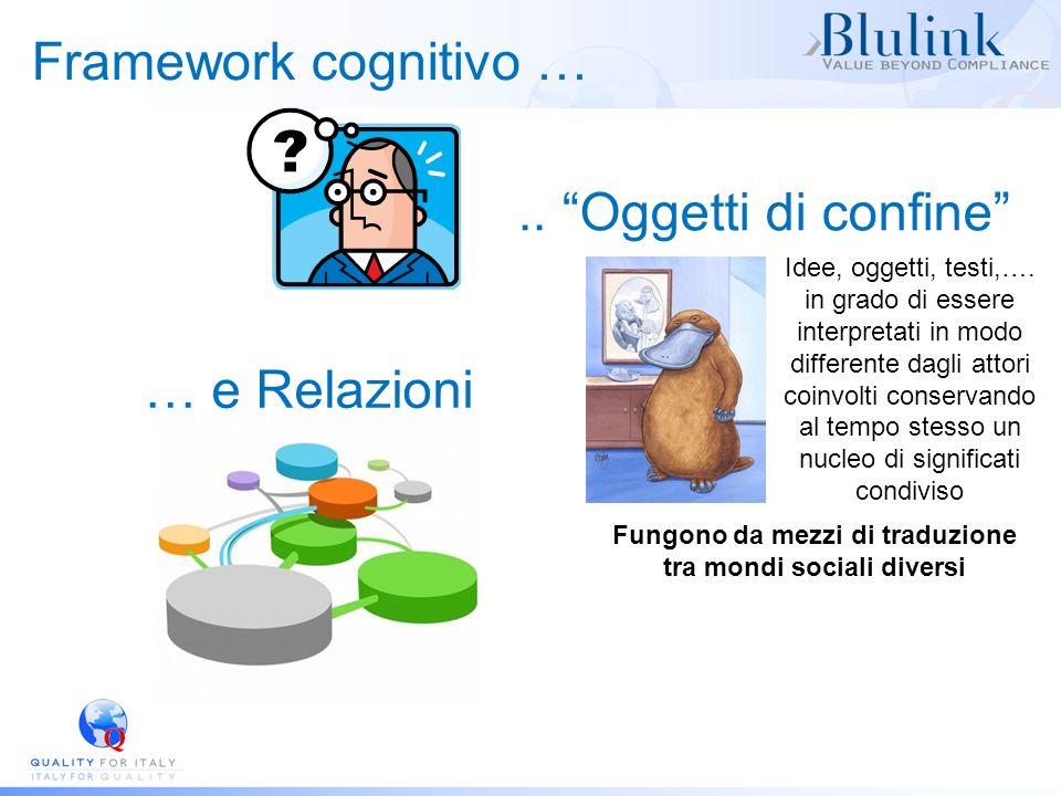 Framework cognitivo ….. Oggetti di confine Idee, oggetti, testi,…. in grado di essere interpretati in modo differente dagli attori coinvolti conservan