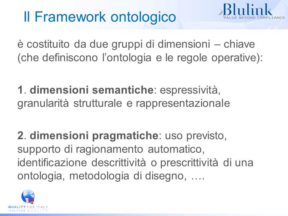 Il Framework ontologico è costituito da due gruppi di dimensioni – chiave (che definiscono lontologia e le regole operative): 1. dimensioni semantiche
