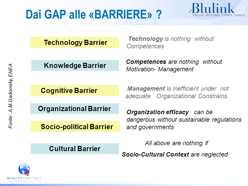 Dai GAP alle «BARRIERE» ? Organizational Barrier Technology Barrier Knowledge Barrier Cognitive Barrier Technology is nothing without Competences Comp
