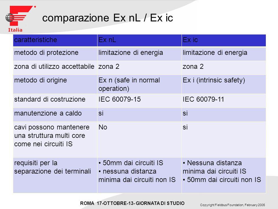 ROMA 17-OTTOBRE-13- GIORNATA DI STUDIO Copyright Fieldbus Foundation, February 2005 Italia comparazione Ex nL / Ex ic caratteristicheEx nLEx ic metodo di protezionelimitazione di energia zona di utilizzo accettabilezona 2 metodo di origineEx n (safe in normal operation) Ex i (intrinsic safety) standard di costruzioneIEC 60079-15IEC 60079-11 manutenzione a caldosi cavi possono mantenere una struttura multi core come nei circuiti IS Nosi requisiti per la separazione dei terminali 50mm dai circuiti IS nessuna distanza minima dai circuiti non IS Nessuna distanza minima dai circuiti IS 50mm dai circuiti non IS
