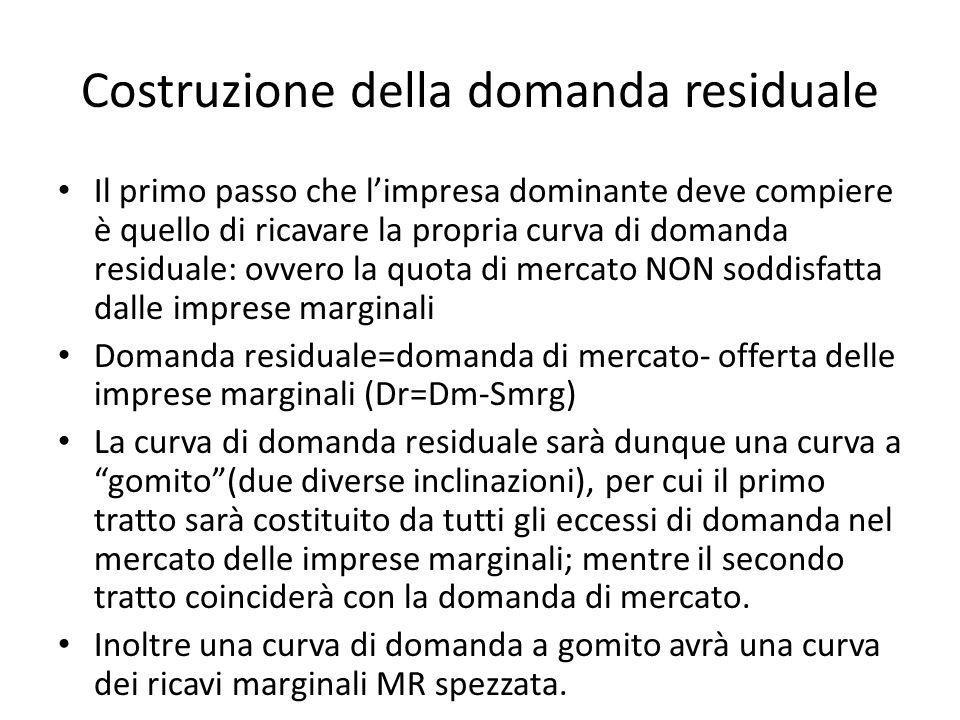 Costruzione della domanda residuale Il primo passo che limpresa dominante deve compiere è quello di ricavare la propria curva di domanda residuale: ov