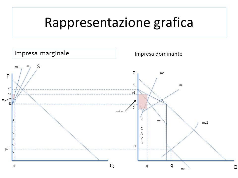 Rappresentazione grafica Impresa marginale Impresa dominante Pr p p mc ac S mc ac mr p1 P mc2 p1 π RICAVORICAVO q RICAVORICAVO q q Q P Q π dom p2
