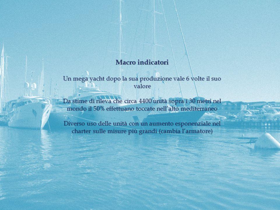 Macro indicatori Un mega yacht dopo la sua produzione vale 6 volte il suo valore Da stime di rileva che circa 4400 unità sopra i 30 metri nel mondo il 50% effettuano toccate nellalto mediterraneo Diverso uso delle unità con un aumento esponenziale nel charter sulle misure più grandi (cambia larmatore)