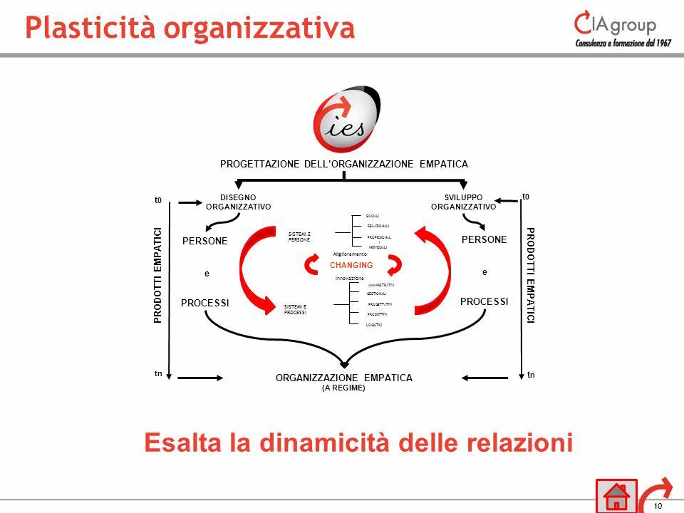 10 Esalta la dinamicità delle relazioni SISTEMI E PERSONE SISTEMI E PROCESSI INDIVIDUALI PROFESIONAL I RELAZIONALI AMMINISTRATIVI PROGETTATIVI PRODUTT