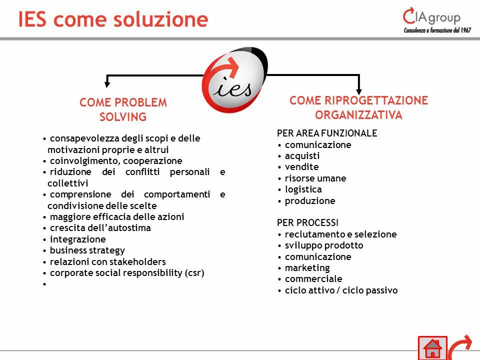 COME PROBLEM SOLVING COME RIPROGETTAZIONE ORGANIZZATIVA consapevolezza degli scopi e delle motivazioni proprie e altrui coinvolgimento, cooperazione r