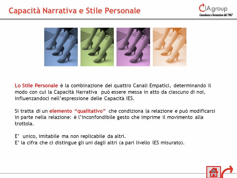 Lo Stile Personale è la combinazione dei quattro Canali Empatici, determinando il modo con cui la Capacità Narrativa può essere messa in atto da ciasc