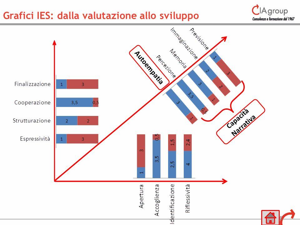35 Grafici IES: dalla valutazione allo sviluppo Capacità Narrativa Autoempatia