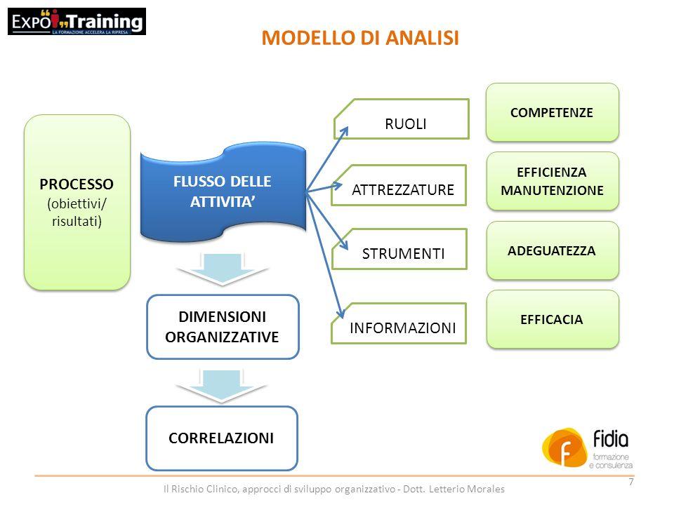 8 Il Rischio Clinico, approcci di sviluppo organizzativo - Dott.