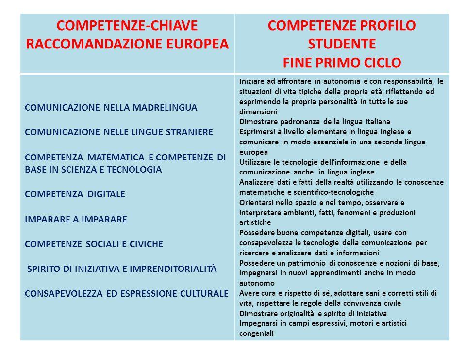 COMPETENZE-CHIAVE RACCOMANDAZIONE EUROPEA COMPETENZE PROFILO STUDENTE FINE PRIMO CICLO COMUNICAZIONE NELLA MADRELINGUA COMUNICAZIONE NELLE LINGUE STRA