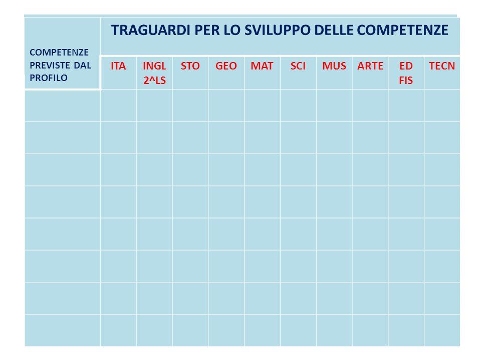COMPETENZE PREVISTE DAL PROFILO TRAGUARDI PER LO SVILUPPO DELLE COMPETENZE ITAINGL 2^LS STOGEOMATSCIMUSARTEED FIS TECN