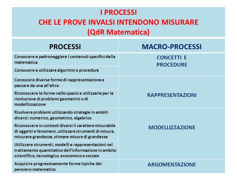 I PROCESSI CHE LE PROVE INVALSI INTENDONO MISURARE (QdR Matematica) PROCESSIMACRO-PROCESSI Conoscere e padroneggiare i contenuti specifici della matem