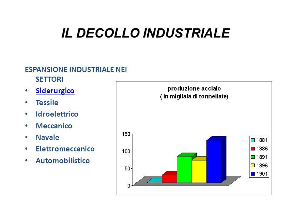 IL DECOLLO INDUSTRIALE ESPANSIONE INDUSTRIALE NEI SETTORI Siderurgico Tessile Idroelettrico Meccanico Navale Elettromeccanico Automobilistico